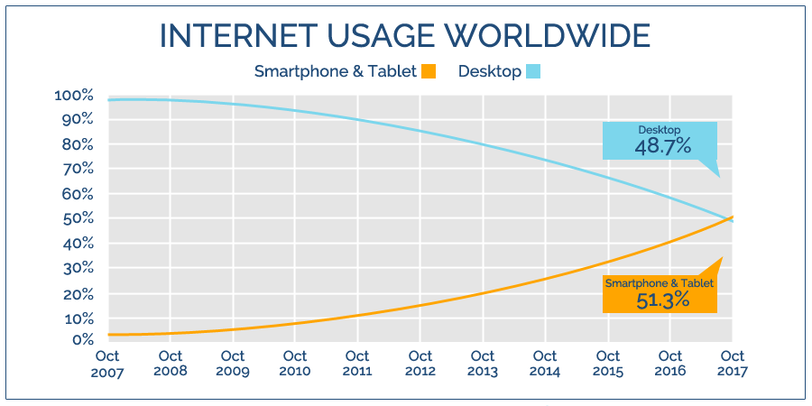 nifty-website-design-Worldwide-Internet-Usage-Month-by-Month